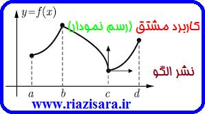 رسم نمودار