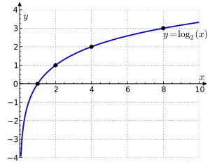 فرمول های لگاریتم